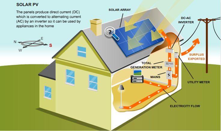 rooftop-solar-panel