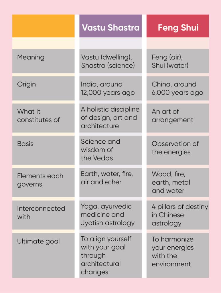 vastu-vs-feng-shui-table-comparison