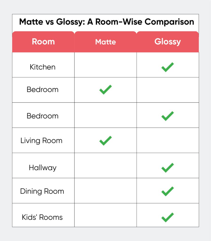 matte vs glossy-room comparison