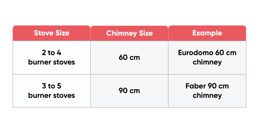 kitchen chimney design-table