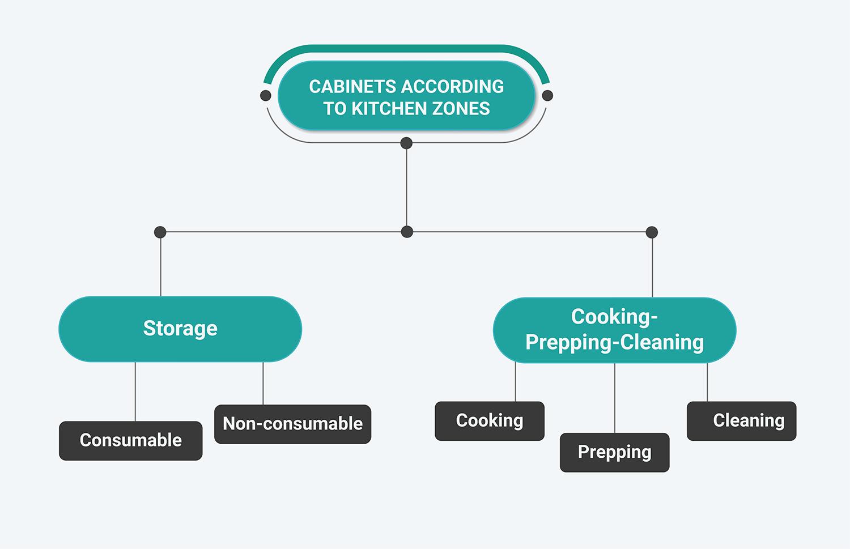modular-kitchens-kitchen-zones