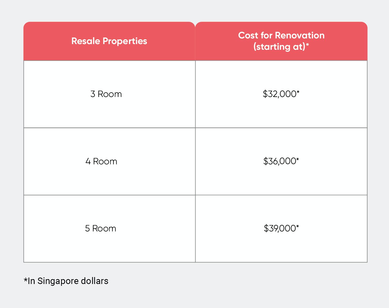 renovation-costs-2020-resale-properties
