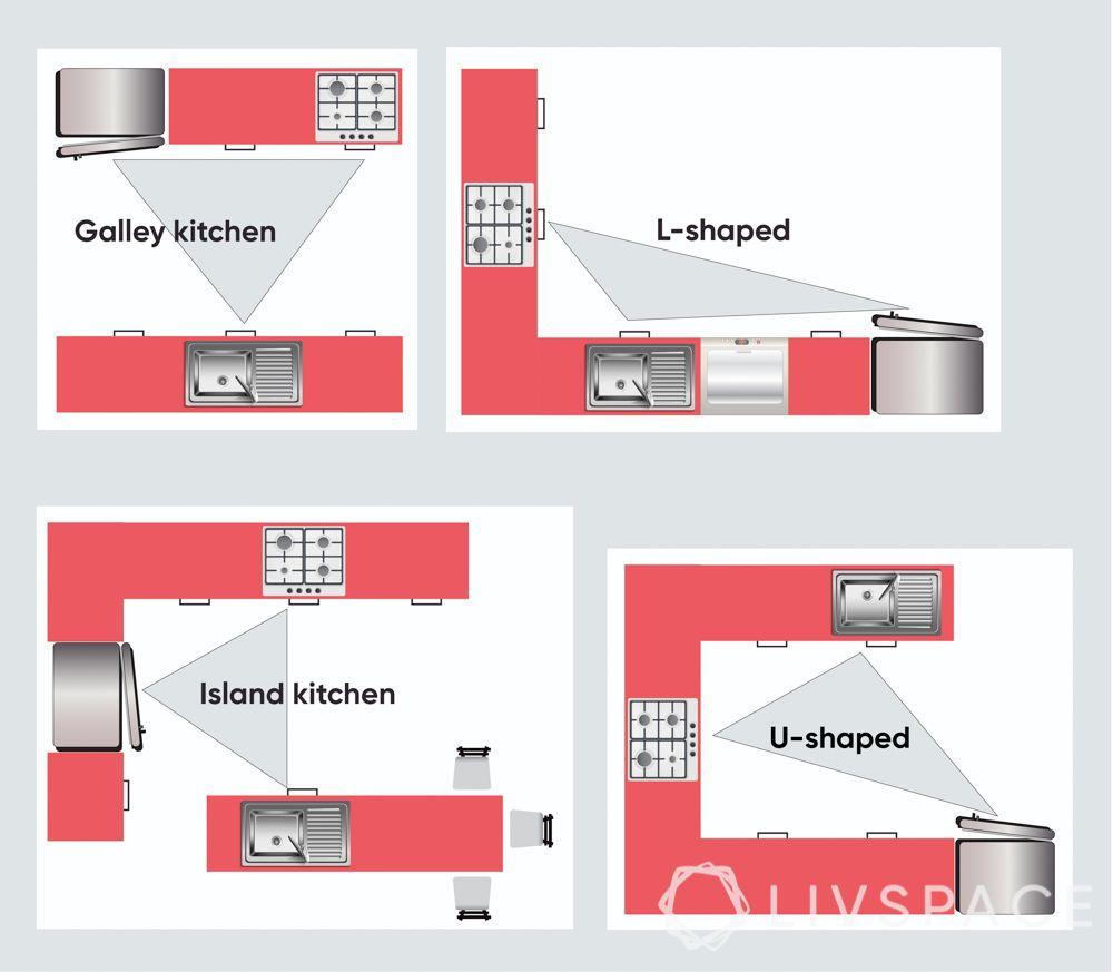 modular-kitchen-design-different layouts-work triangle