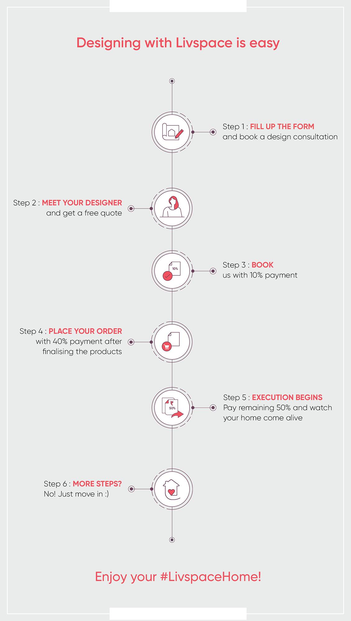 interior-design-infographic-livspace-design-process