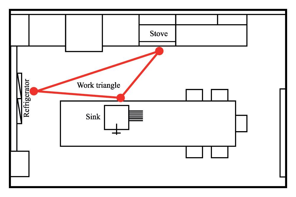kitchen-modular-design-work-triangle